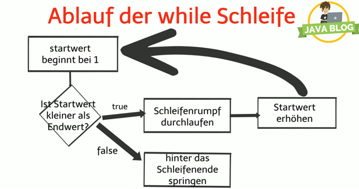Java-While-Schleifen