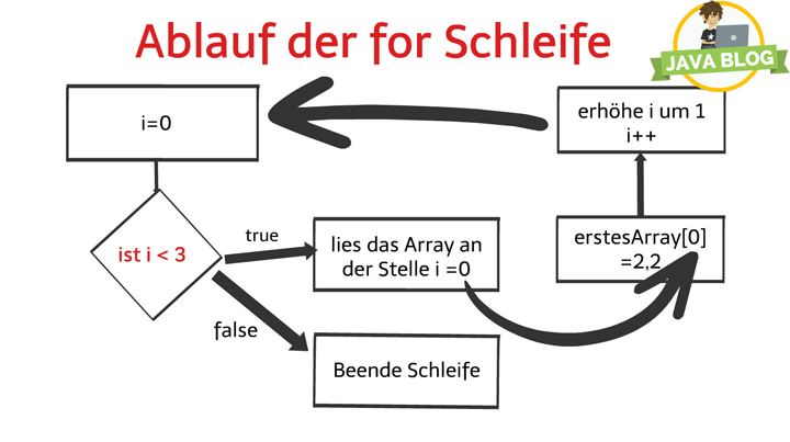 Java-Arrays-for-Schleife-Werte