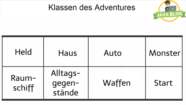 Java Klassen des Adventures
