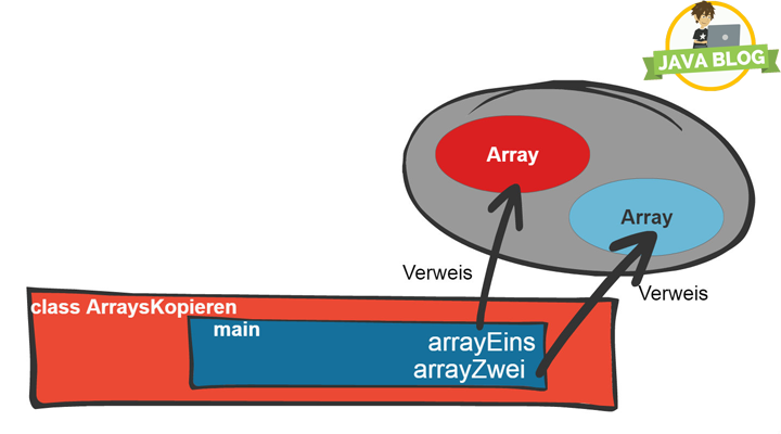 Java-Array-kopieren-main-Methode