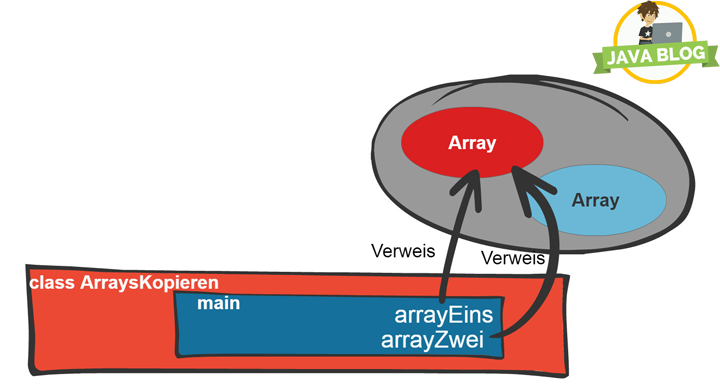 Java Arrays kopieren Methode