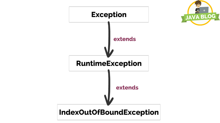 Java-Exception-fangen-Index-out-of-bound